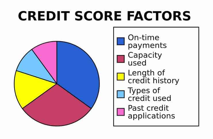 How to Build a Good Credit History